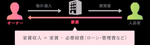 物件購入 賃貸借 オーナー 家賃 入居者 家賃収入 = 家賃 - 必要経費(ローン・管理費など)