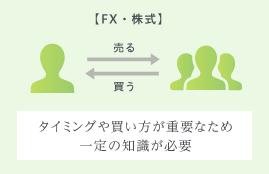 【FX・株式】 売る 買う タイミングや買い方が重要なため一定の知識が必要