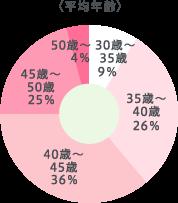 30歳〜35歳9% 35歳〜40歳26% 40歳〜45歳36% 45歳〜50歳25% 50歳〜4%